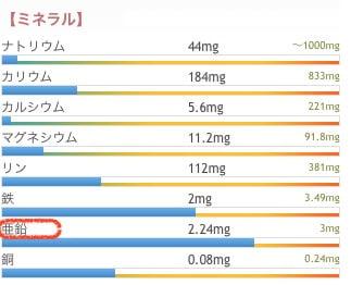 砂肝栄養素犬ミネラル