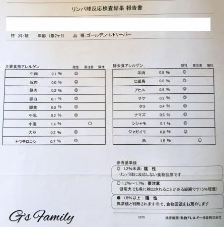 犬のアレルギー検査結果・リンパ球反応試験