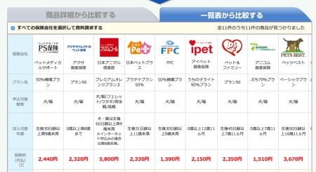 大型犬のペット保険選び・bang