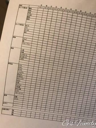 除去食試験と食事日記